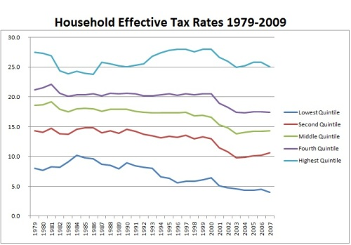Houshold Effective Tax Rates
