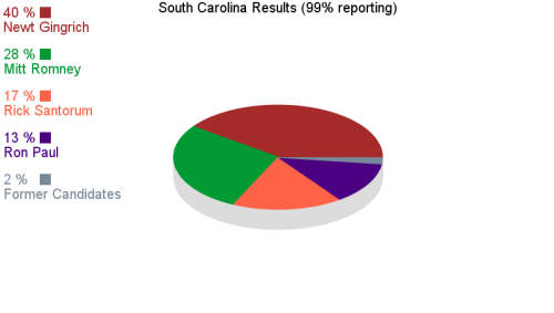South Carolina Primary Results
