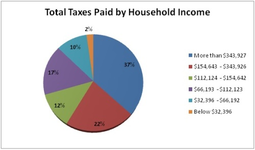 Total Taxes Paid by Income